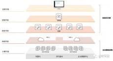 企业与云VPN组网自动化实践